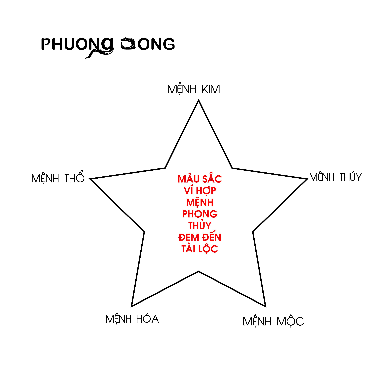 CHỌN MÀU VÍ THEO MỆNH PHONG THỦY MANG LẠI TÀI LỘC